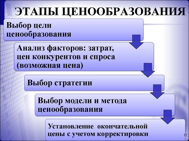 Тактика ценообразования | retail.ru