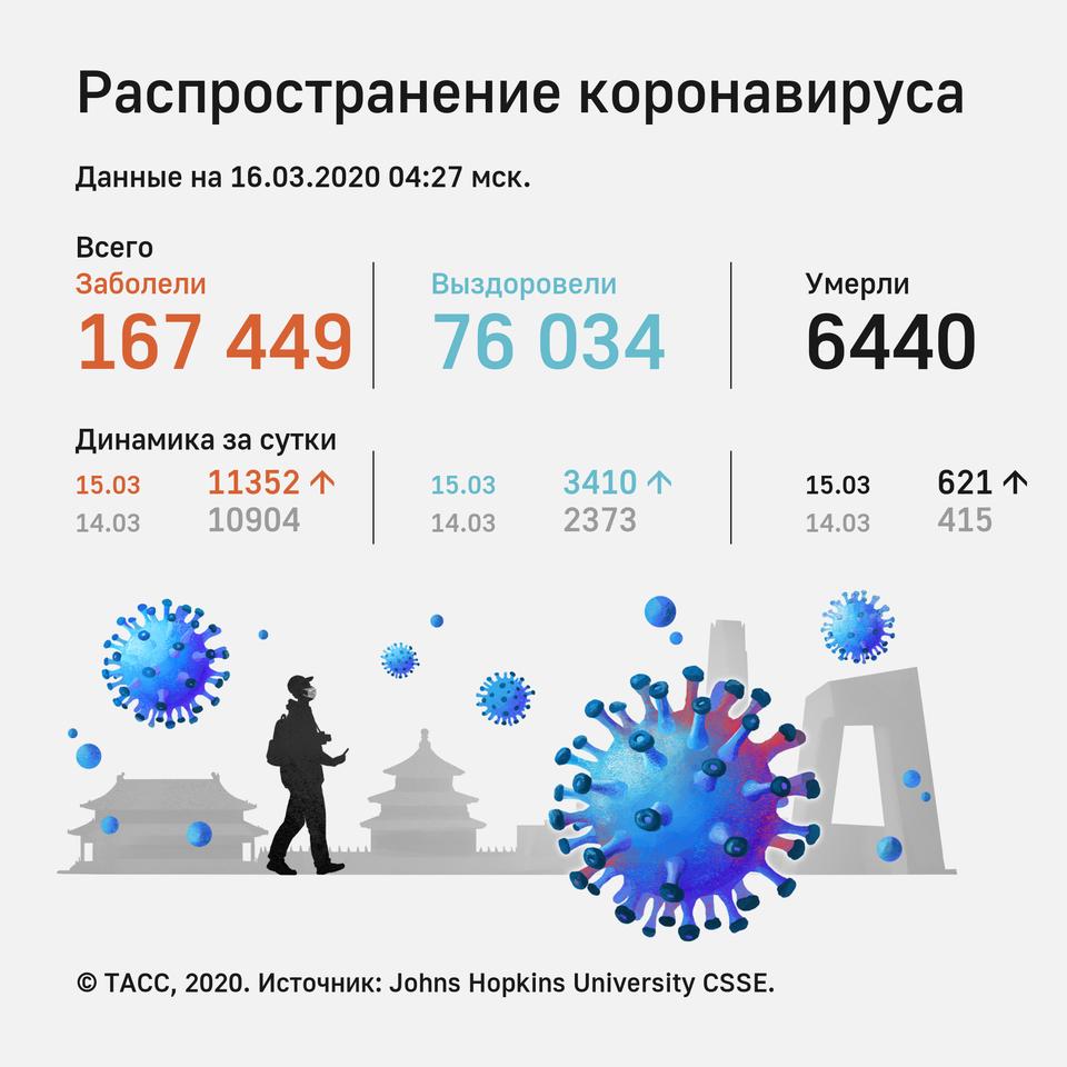 Чем опасен коронавирус, лечение и профилактика
