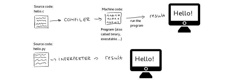 Типизация. что это и какие её виды бывают в программировании