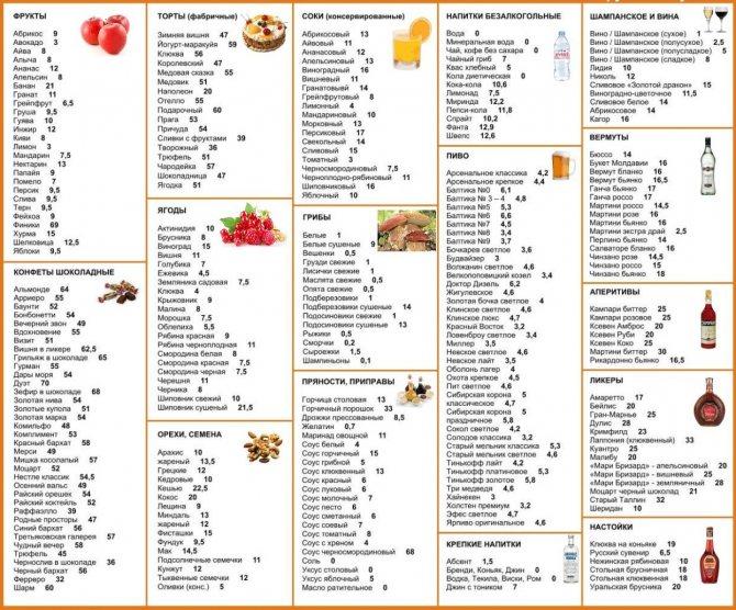 Кето диета: меню на неделю для женщин