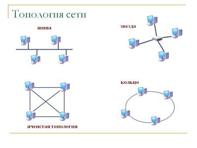 Общая топология