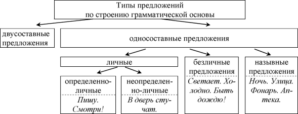 Односоставные и двусоставные предложения