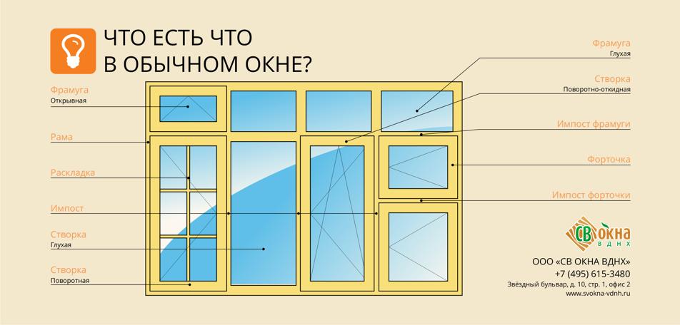 Что такое фрамуга окна, где и как она применяется