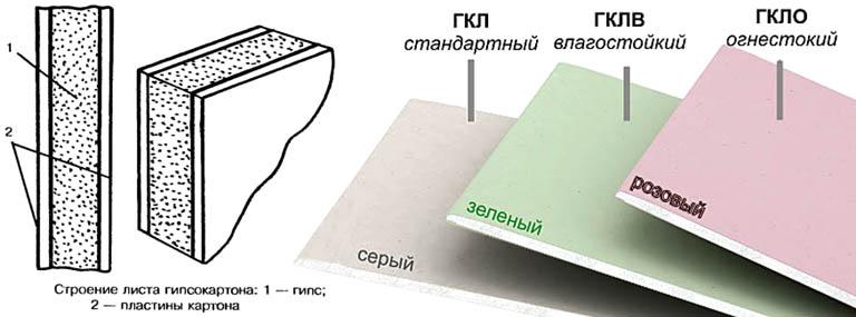 Технические характеристики гипсокартона и его свойства