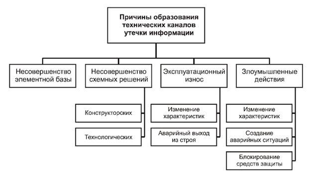 Утечки информации