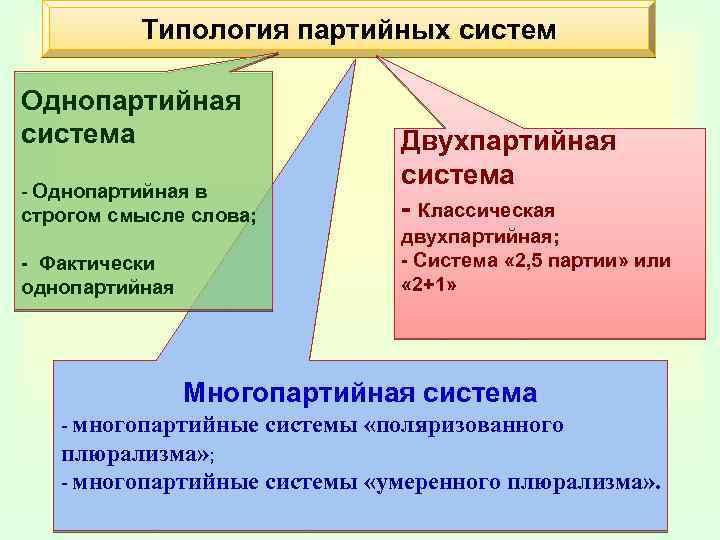 Многопартийная политическая система