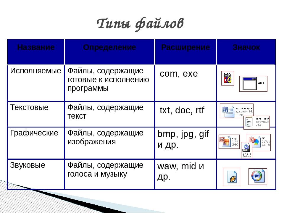 Что такое файл, виды расширений и атрибуты