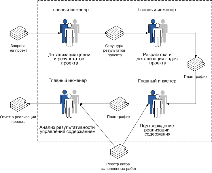 Проектное управление: что это и как внедрить в бизнес