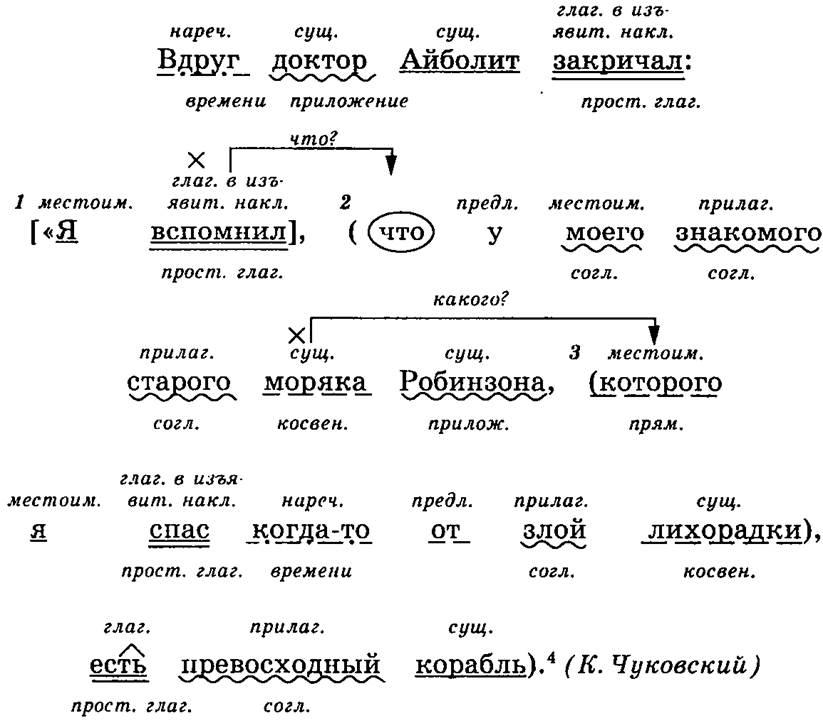 Схема синтаксического анализа простого предложения