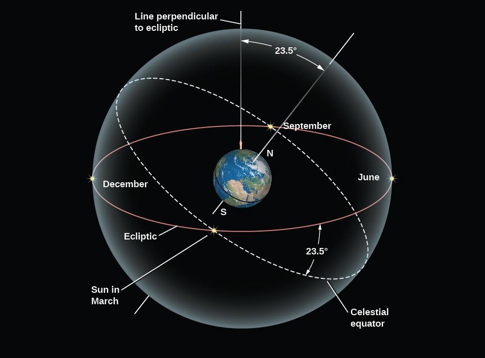 Что такое эклиптика? все о космосе