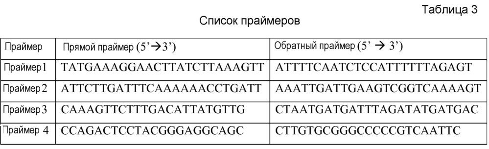 Что такое коацерваты в биологии