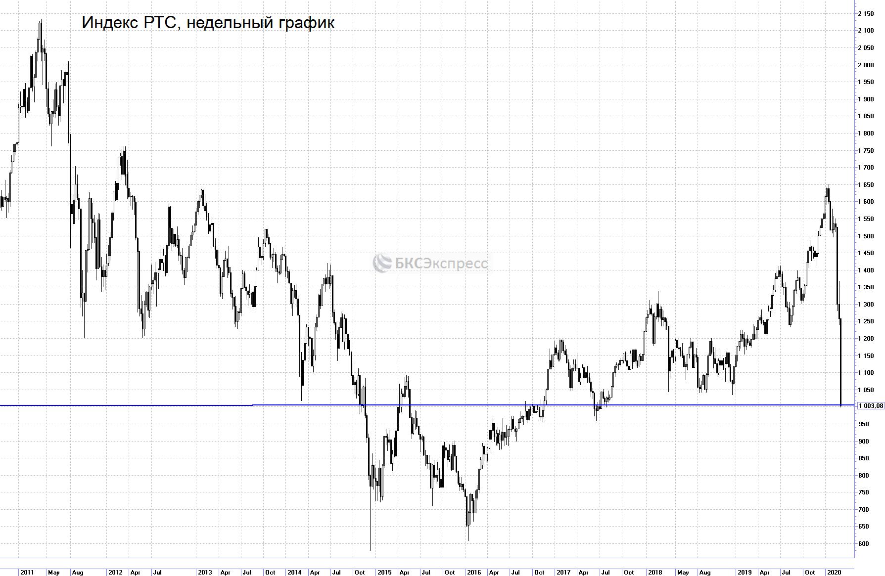 Фондовая биржа ртс | российская торговая система
