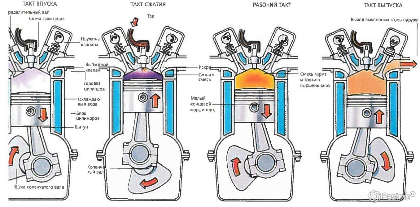 Инжектор - что это такое? 5 элементов топливной системы, типы