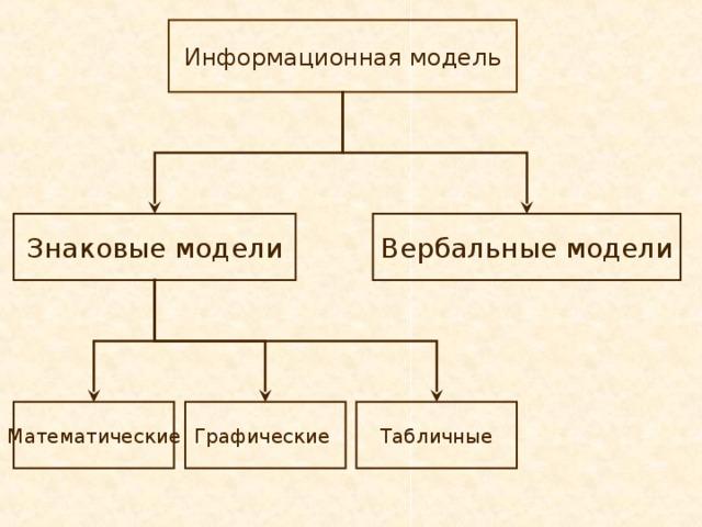 Что такое модель в информатике? виды, примеры