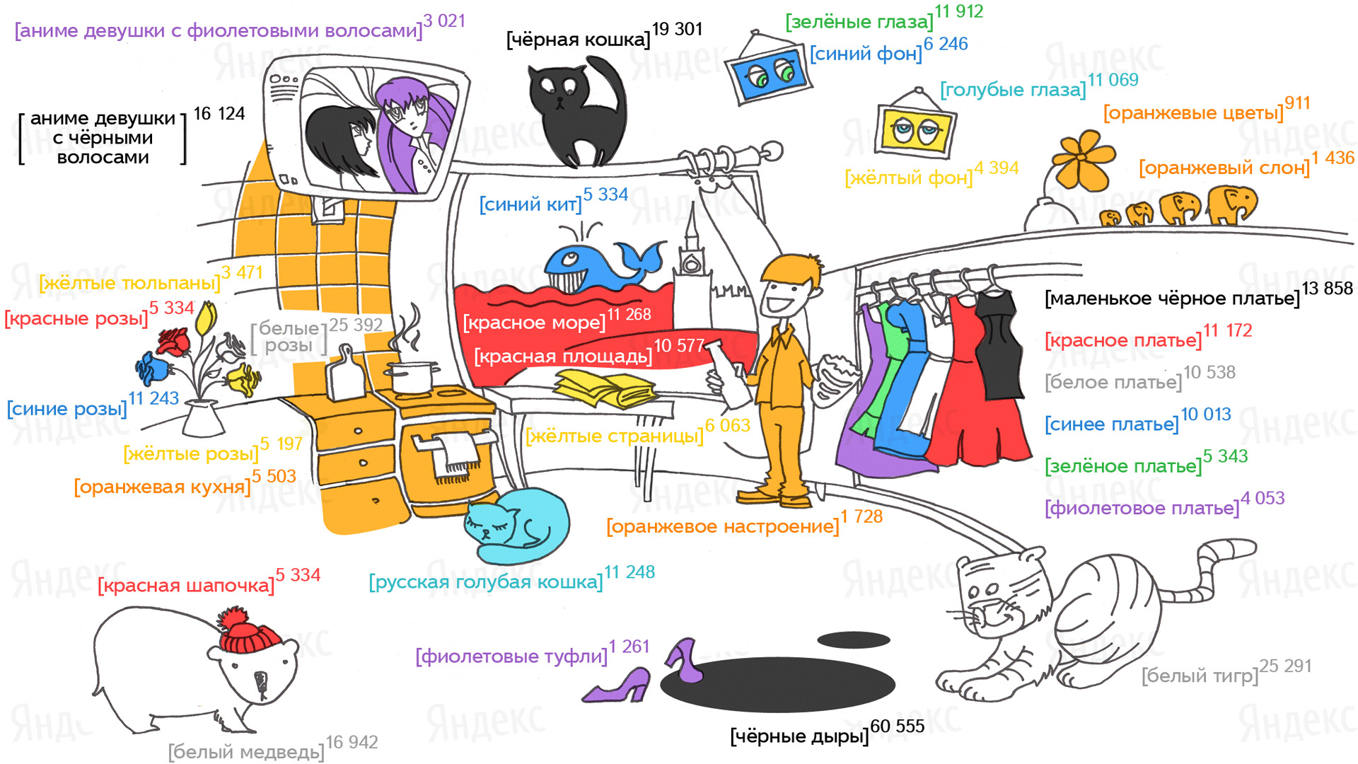 Что такое поисковая система, как она работает? :: syl.ru