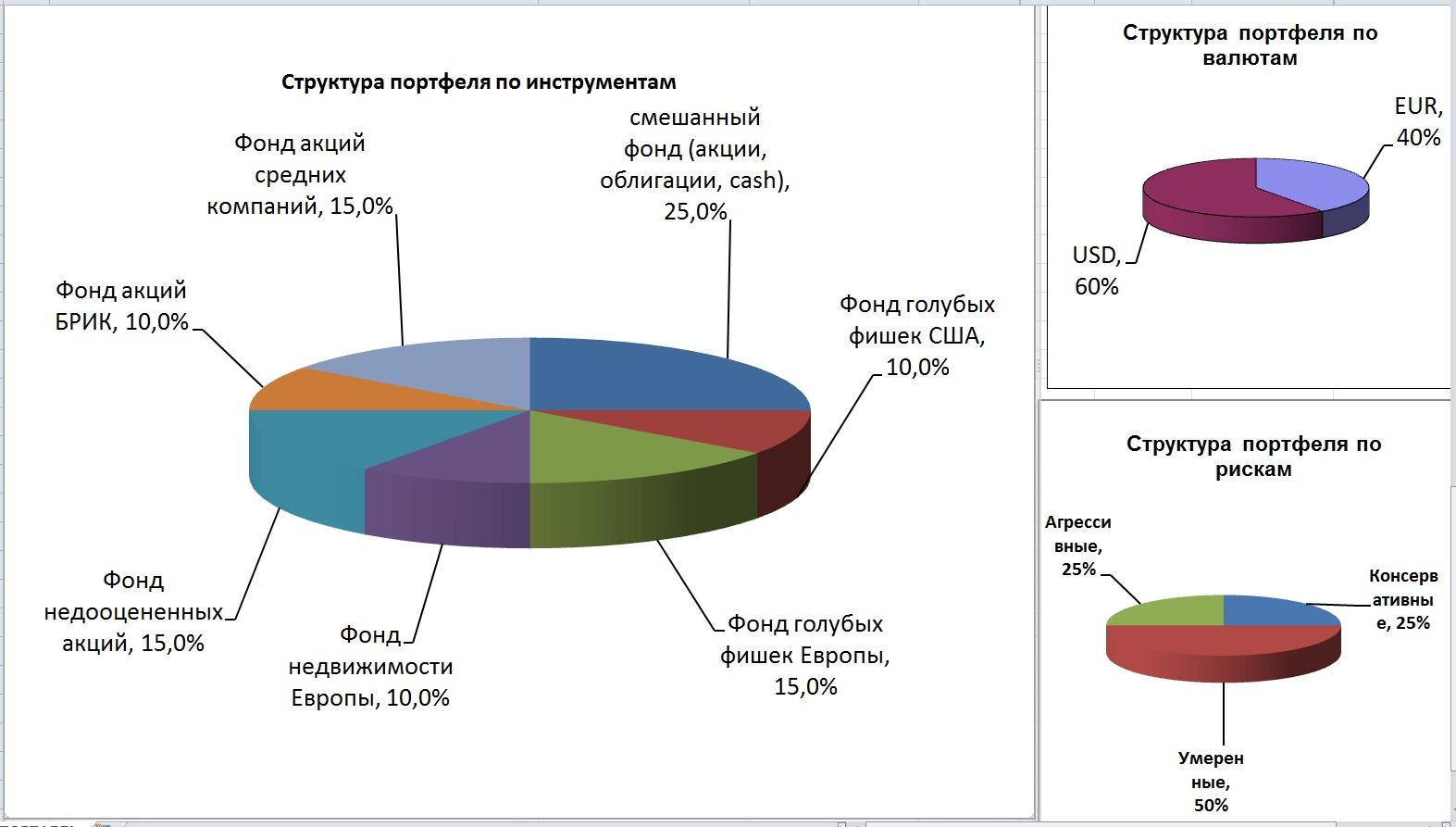 Инвестиционный  портфель: формирование, управление, доходность