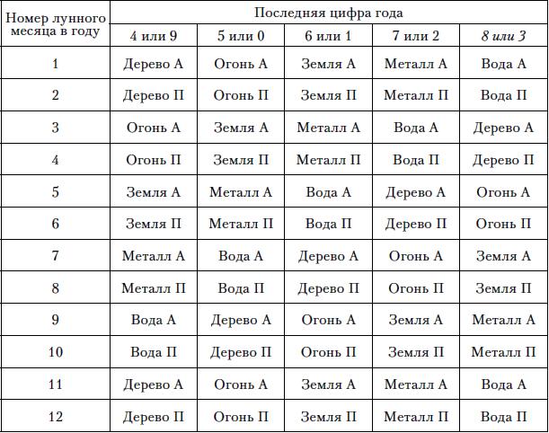 Синодический месяц википедия