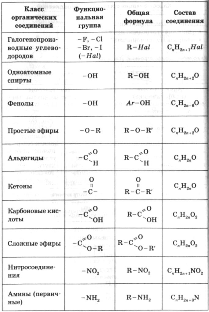 Что такое функциональная группа в химии