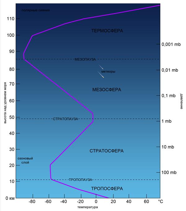 Тропосфера - troposphere