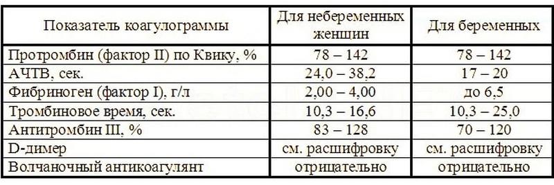Коагулограмма | расшифровка и норма коагулограммы | компетентно о здоровье на ilive