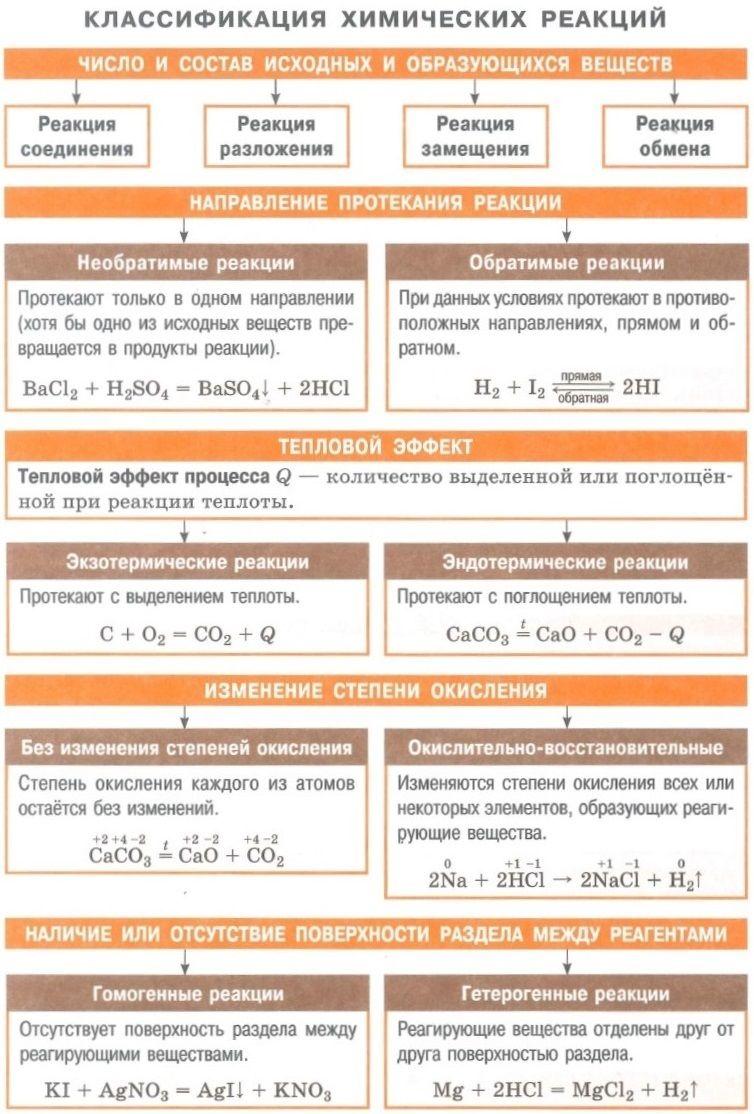 Химическая реакция. условия и признаки протекания химических реакций. химические уравнения. сохранение массы веществ при химических реакциях – himi4ka