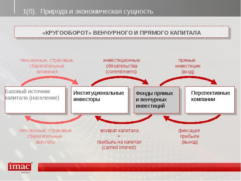 Рвк — российская венчурная компания