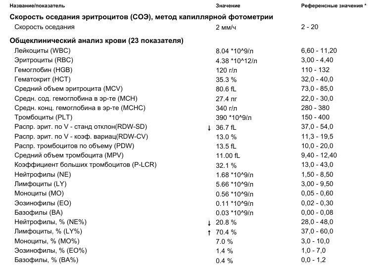 Общий анализ крови на hgb, rbc, plt и другие показатели