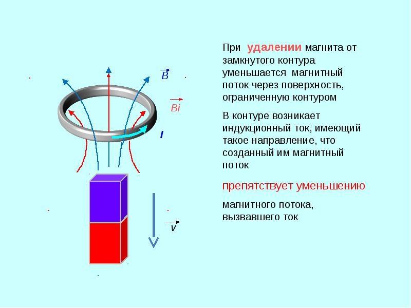 Магнитный поток - magnetic flux