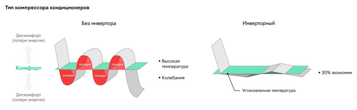 Инверторный кондиционер: что это такое и что значит, принцип работы, преимущества инверторного типа, топ-3