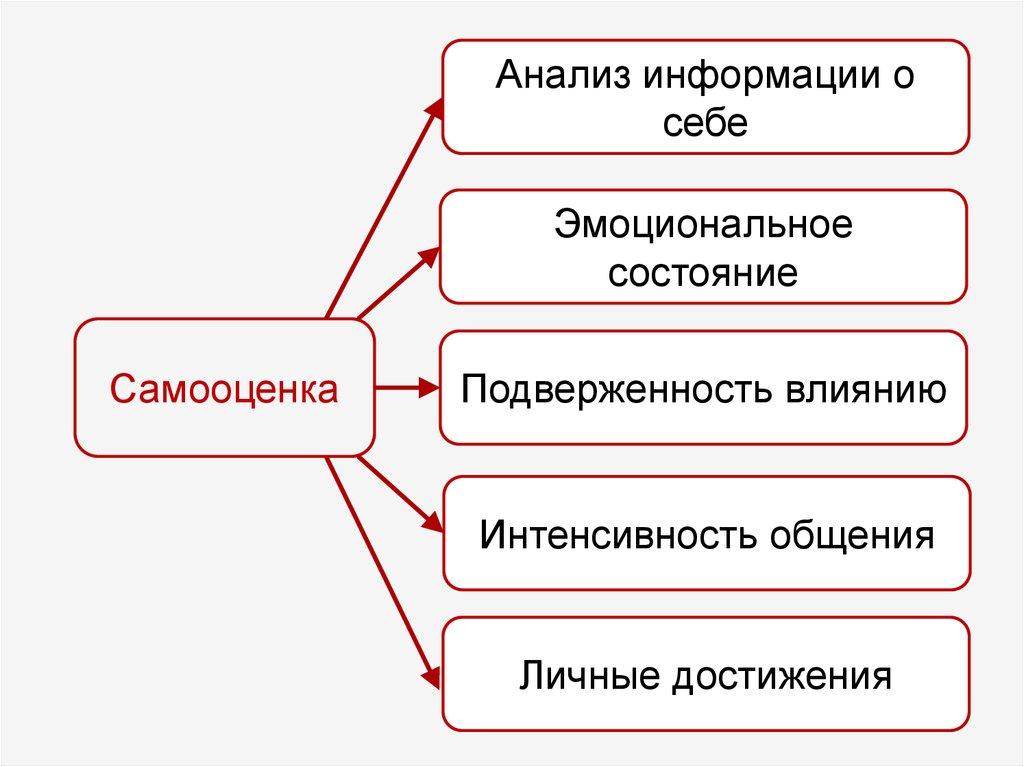 Р. бернс. что такое я-концепция