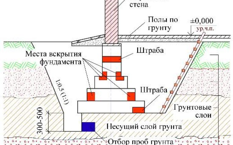 Азбука производства. шурфование газопровода