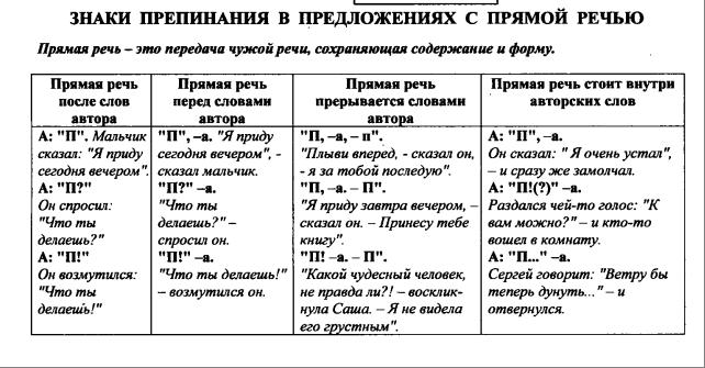 Прямая речь — википедия. что такое прямая речь