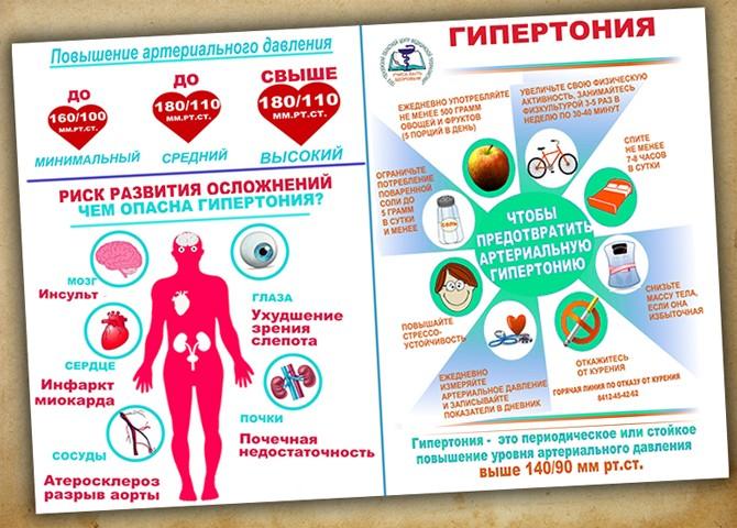 Гипертония 4 степени риск 4 - что это такое, артериальная болезнь