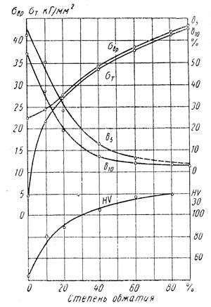 Термическая обработка металлов и сплавов: излагаем во всех подробностях