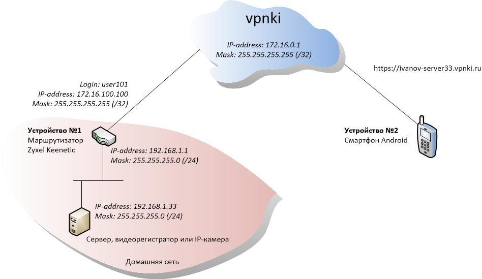 Что такое vpn ▷смена ip адреса и снятие блокировок ▷vpn это...