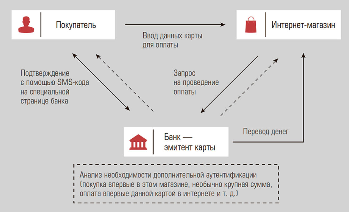 3d secure сбербанк: как подключить и что это