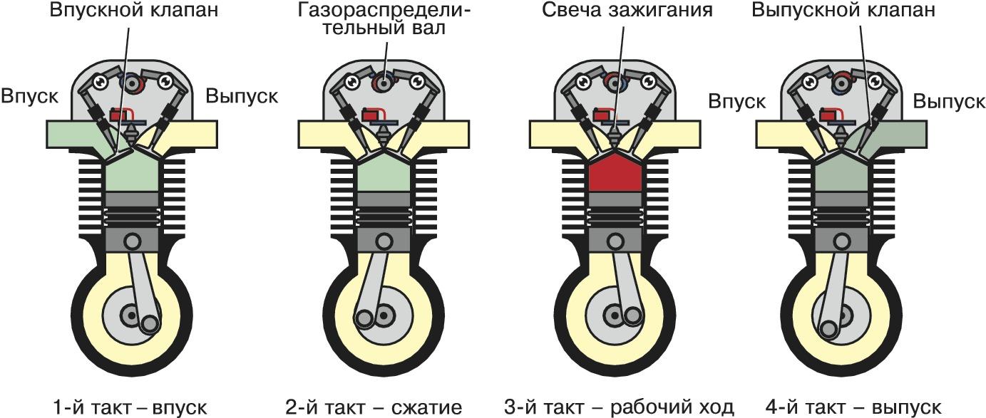 Двигатель внутреннего сгорания: устройство, принцип работы