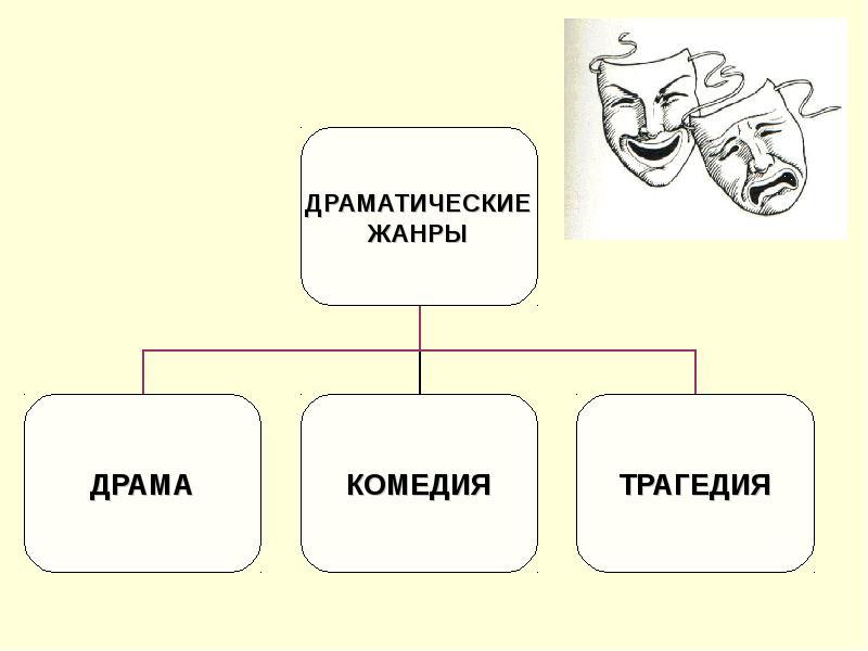 Драма (род литературы)