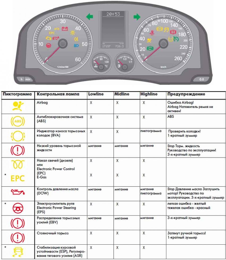 Epc – что это такое в машине? ошибки epc и их расшифровка.