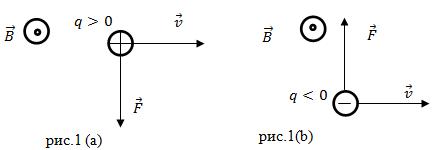 Какими свойствами обладает электрическое поле?