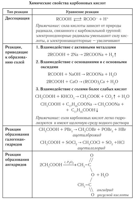 Химические свойства карбоновых кислот: что это такое, где применяются и какова их формула