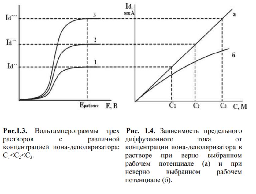 Урок 18. кислотно-основное титрование