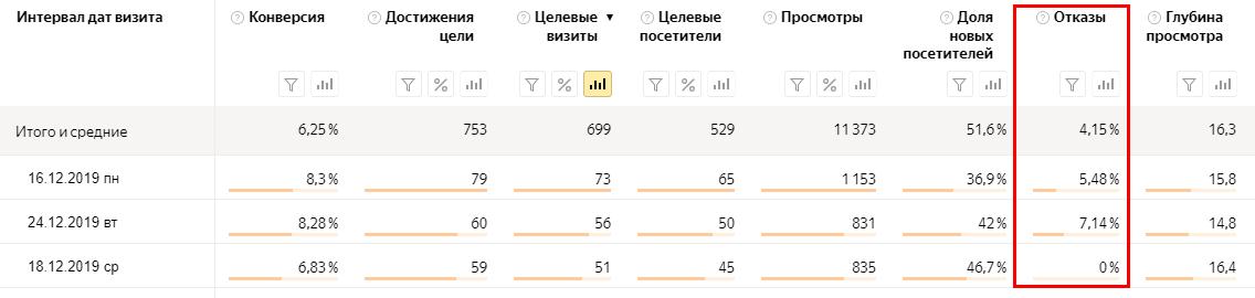 Показатель отказов (bounce rate) — самая печальная статистика в яндекс метрике и google analytics