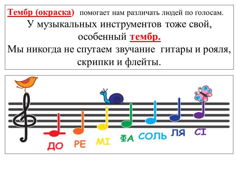 Что такое регистр в музыке определение для детей - регистр – страна высоких, средних и низких звуков   скорый вызов
