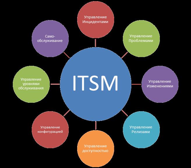 Что такое управление инцидентами? есть ли системы управления инцидентами?