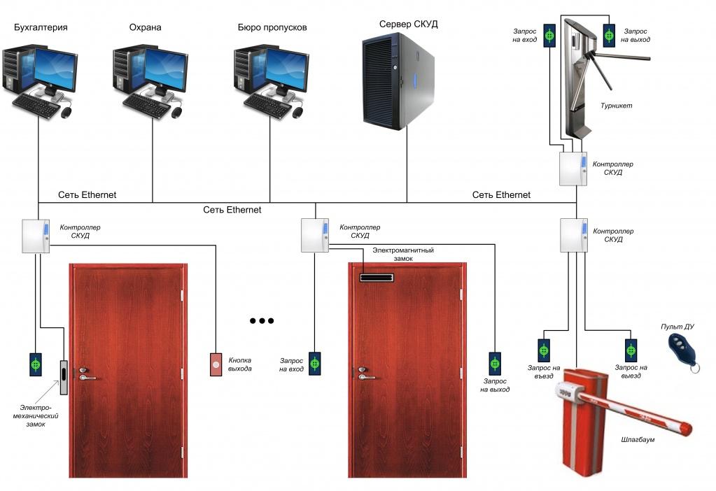 Система контроля и управления доступом на предприятии