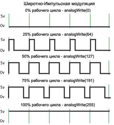 Модулированные сигналы. радиотехнические цепи и сигналы. учебное пособие