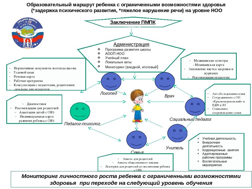 Дети с ограниченными возможностями здоровья, что это такое? | prof-medstail.ru