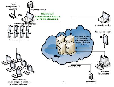 Что такое облачные технологии и облачные вычисления? | блог vps.ua