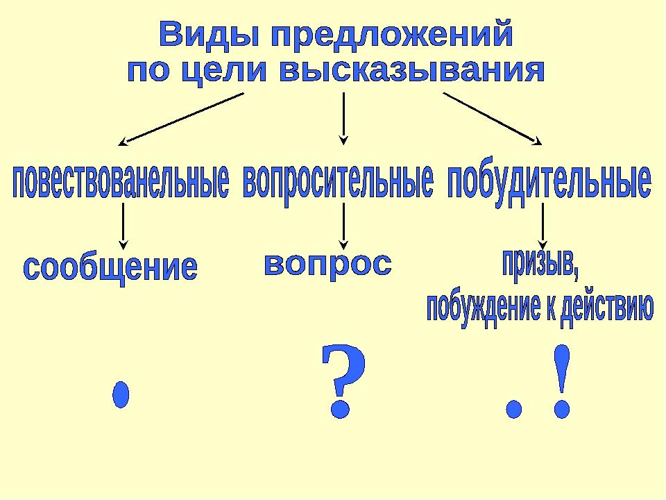 Что такое побудительное предложение правило примеры. что значит побудительное предложение